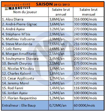 [Mercato] Olympique de Marseille - Page 8 Salaires20121